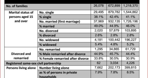 Kilkenny men much more likely to remarry after divorce - Census 2016